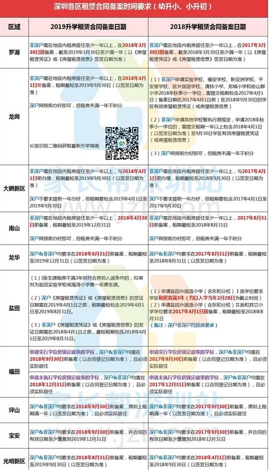 2018年9月起深圳这三个区要抓紧办租赁凭证