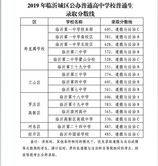 2019年山�|�R沂市中考高中�W校�取分�稻�
