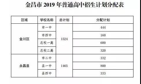 2019年甘�C金昌中考高中�W校�取∮分�稻�