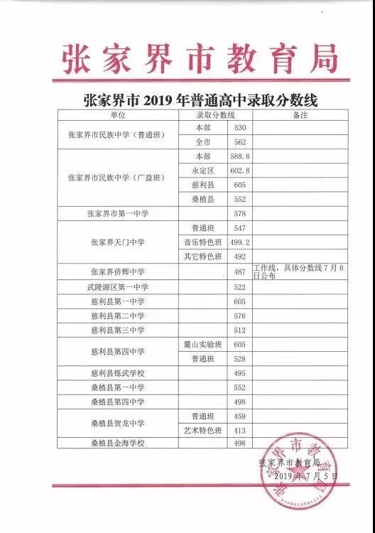 2019年湖南省张家界市中考高中录取分数线