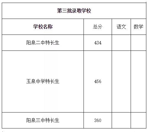 2019年山西阳泉市中考高中录取分数线