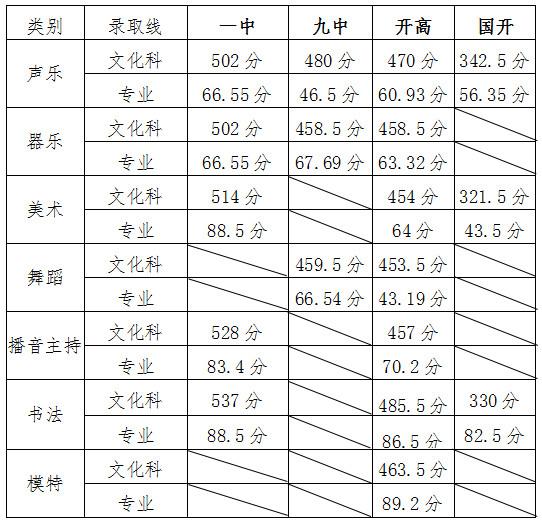 2019年山东青岛平度市中考高中录取分数线