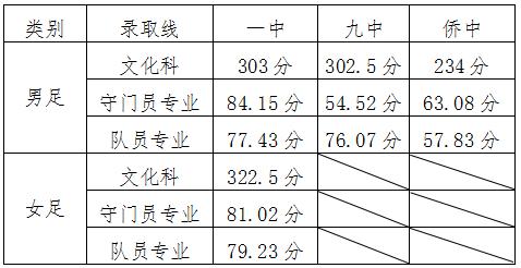 2019年山� 青�u平度市中考高中�取分�稻�