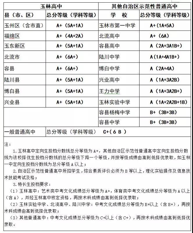 2019年广西玉林市中考普通高中招生录取分数线