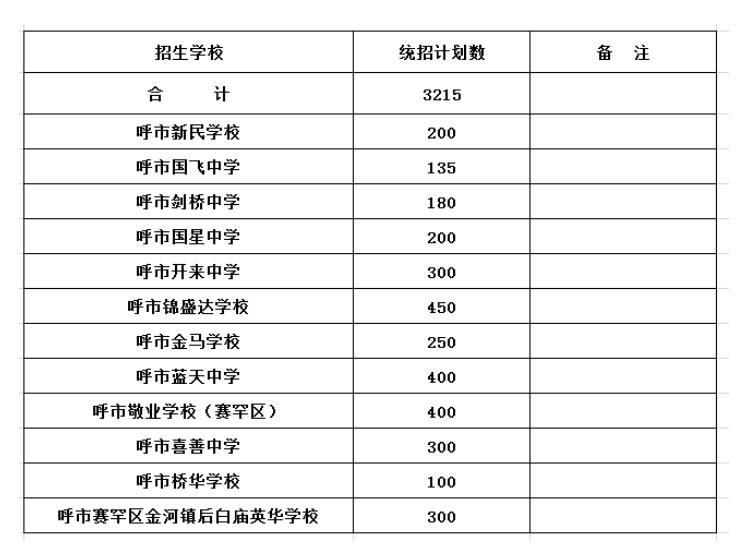 2019年中考内蒙呼和浩特普通高中招生计划(民办)