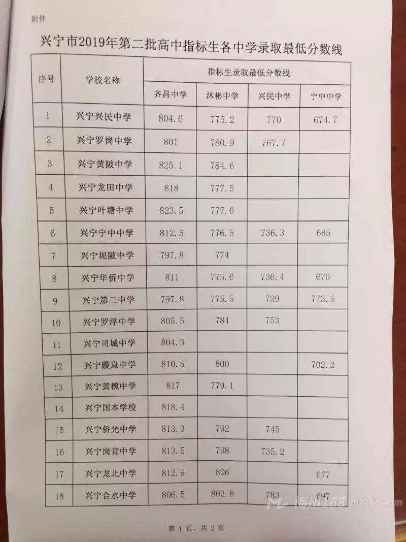 2019年广东梅州兴宁市中考高中招生录取分数线