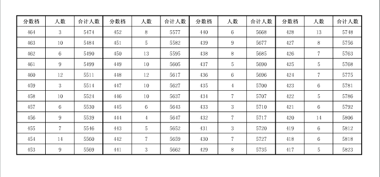 2019年安徽安庆中考成绩一分一段表