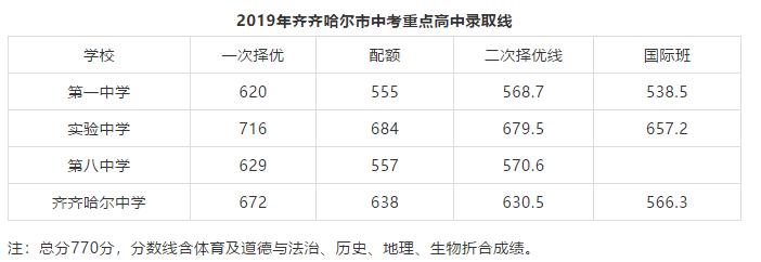 2019年黑龙江齐齐哈尔中考高中录取分数线