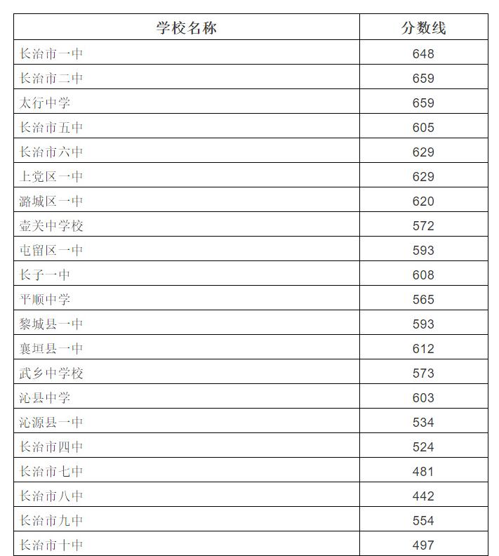 2019年山西长治市中考各高中录取分数线
