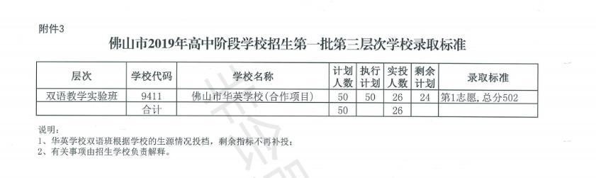 2019年广东佛山市中考高中学校第一批次第三层次录取标准