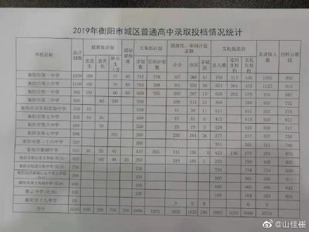 2019年湖南衡阳市中考高中录取分数线