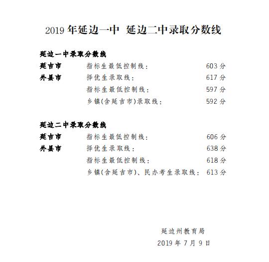 2019年吉林延边州中考部分高中学校录取分数线