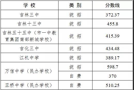2019年吉林省吉林市中考高中�取分�稻�