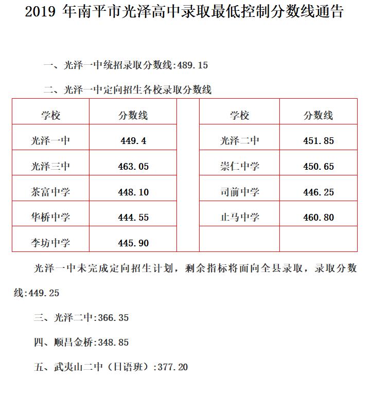 2019年福建南平市光泽中考高中学校录取分数