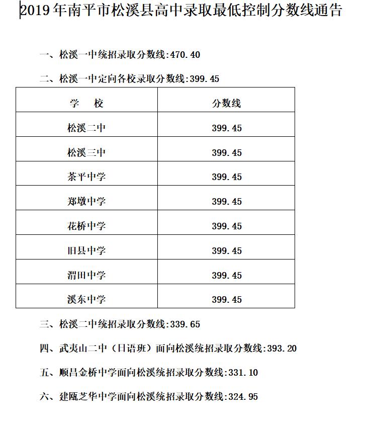 2019年福建南平市松溪县中考高中学校录取分数线