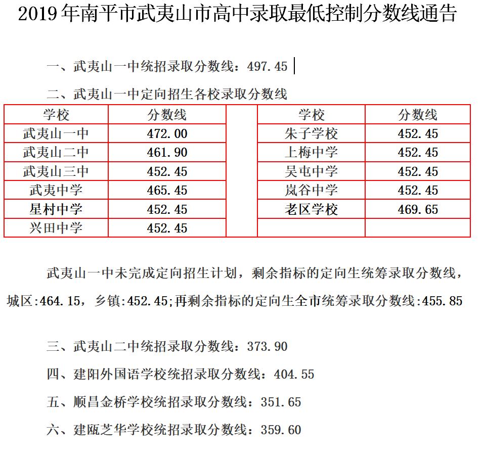 2019年福建南平武夷山市中考高中学校录取分数线