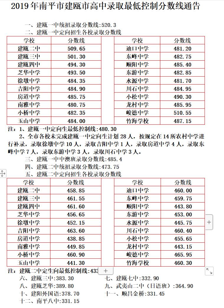 2019年福建南平建瓯市中考高中学校录取分数线