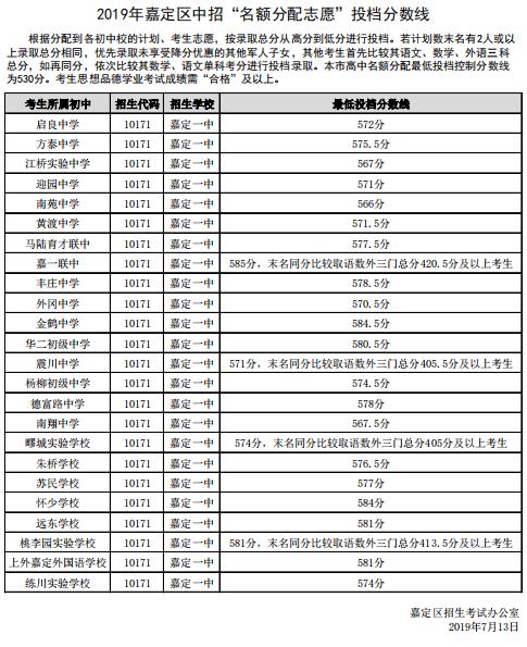 2019年上海市嘉定�^中考高中配�~生�取分�稻�