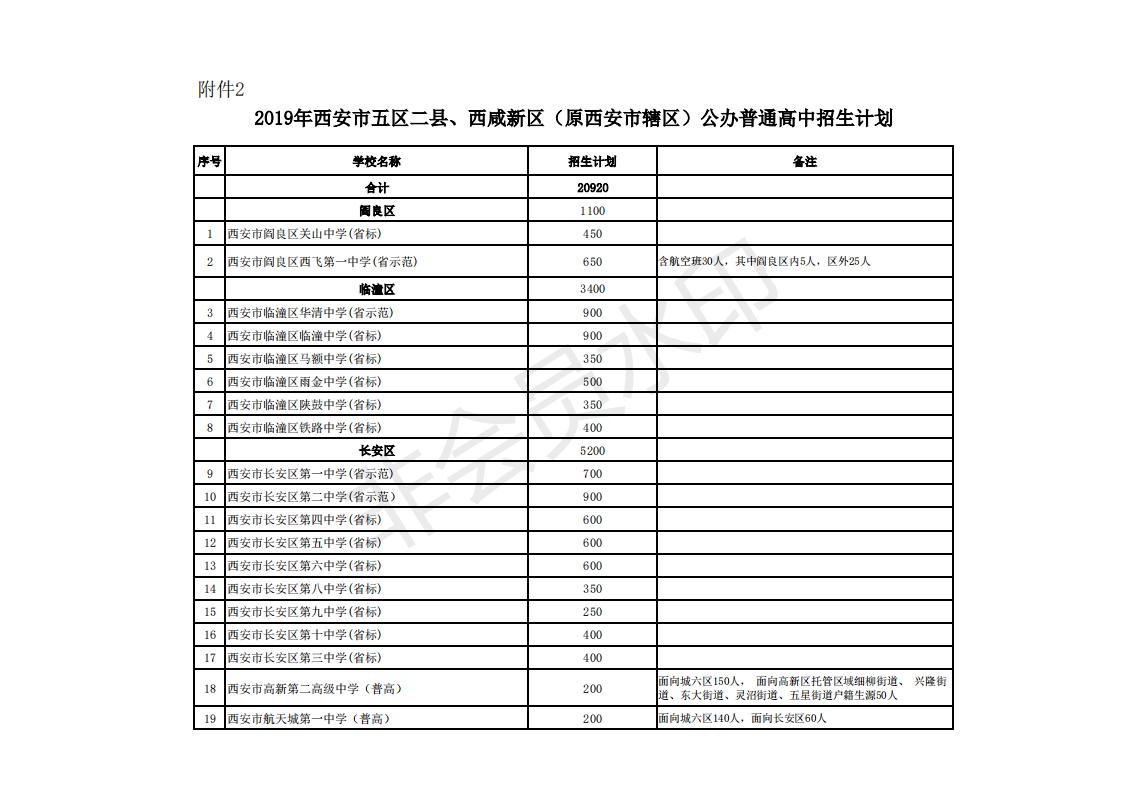 2019年�西西安中考五�^二�h公�k高中招生���