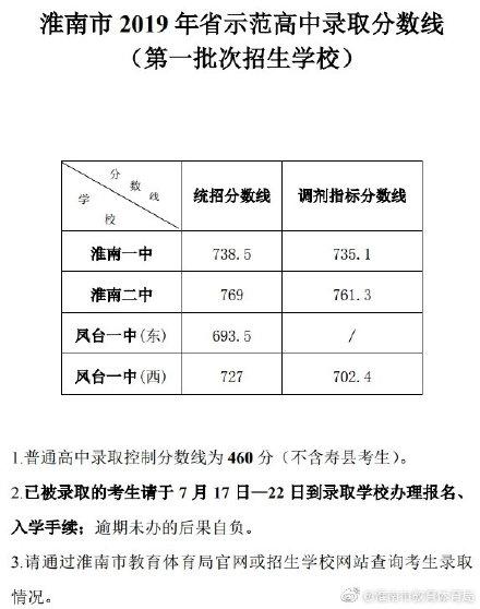 2019年安徽淮南市中考第一批次高中招生分数线
