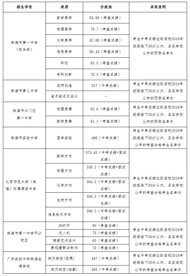 2019年广东珠海市中考普通高中招生录取分数线