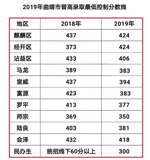 2019年云南曲靖中考普通高中录取最低分数线