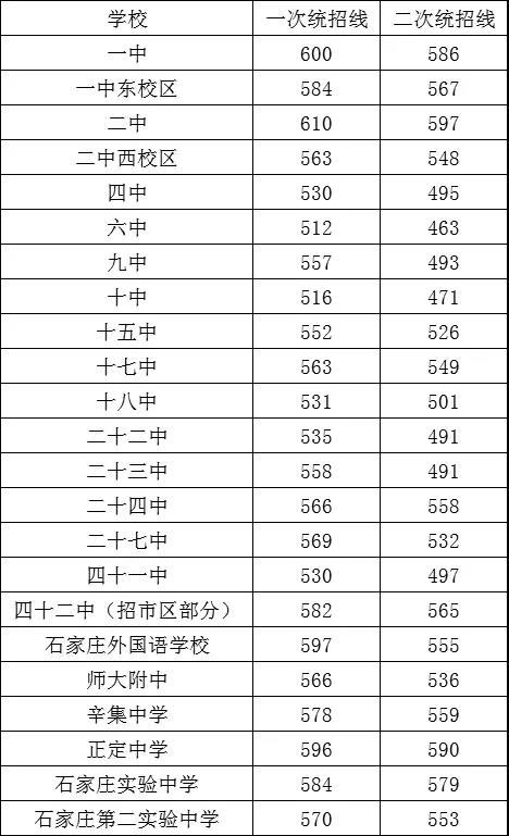 2019年河北石家庄中考各高中学校录取分数线