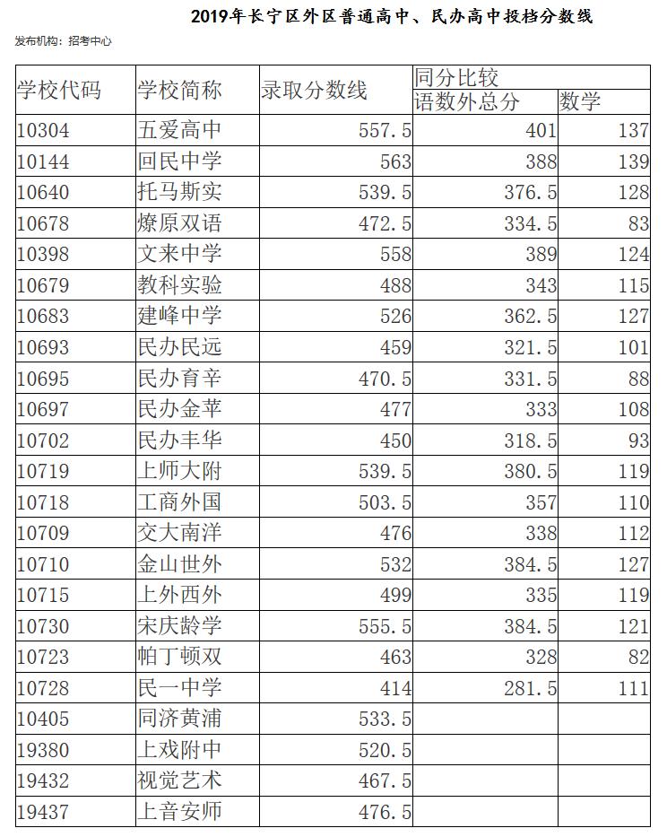2019年上海市�L���^中考各高中�W校最低�取分�稻�