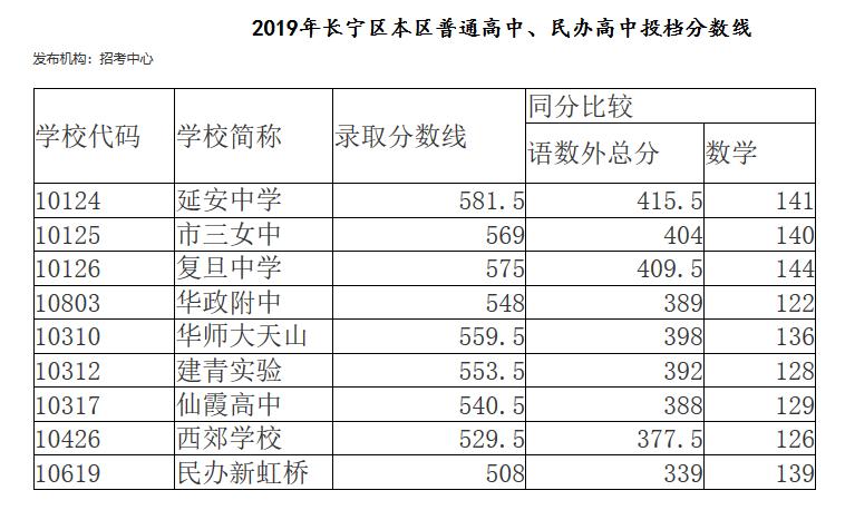 2019年上海市长宁区中考各高中学校最低录取分数线