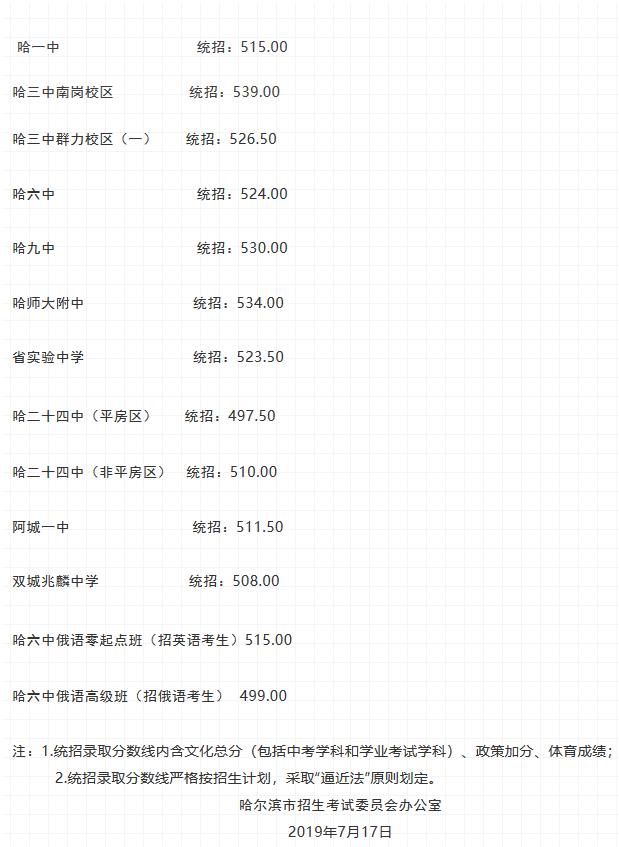 2019年黑龙江哈尔滨中考重点高中第一批次招生录取分数线