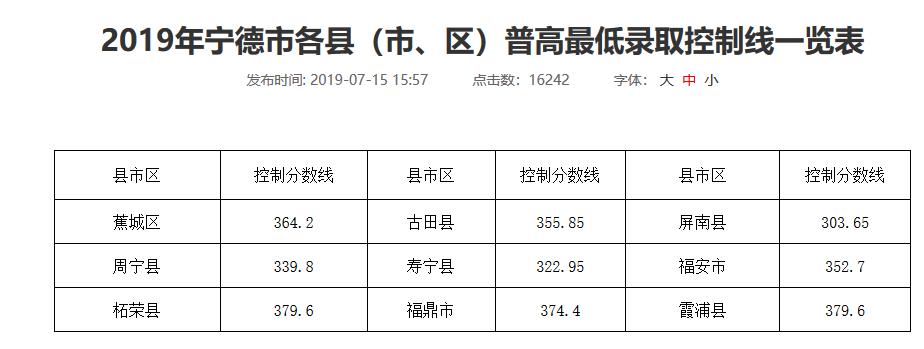 2019年福建宁德市中考各县(市、区)高中最低录取分数线