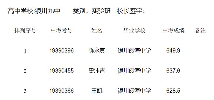 2019年宁夏银川九中奥林匹克实验班中考招生录取名单