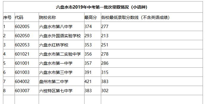 2019年贵州六盘水中考各批次高中学校录取分数线