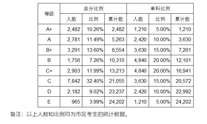 2019年广西柳州市区中考成绩等级划分情况
