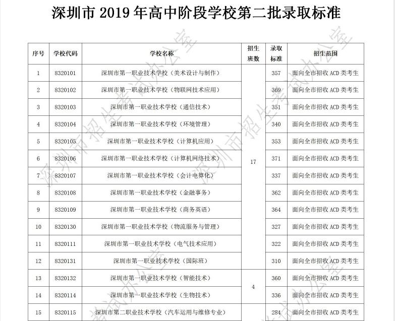 2019年广东深圳中考高中阶段学校第二批招生录取分数线