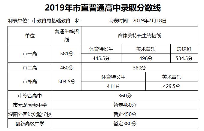 2019年河南濮阳中考高中学校录取分数线