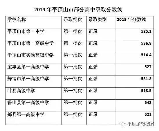 2019年河南平顶山中考高中学校录取分数线