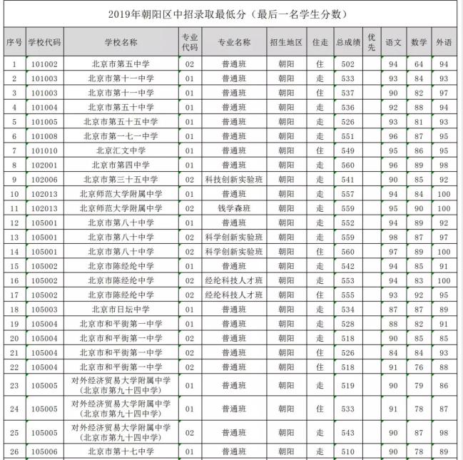 2019年北京市朝��^中考各高中招生�取分�稻�