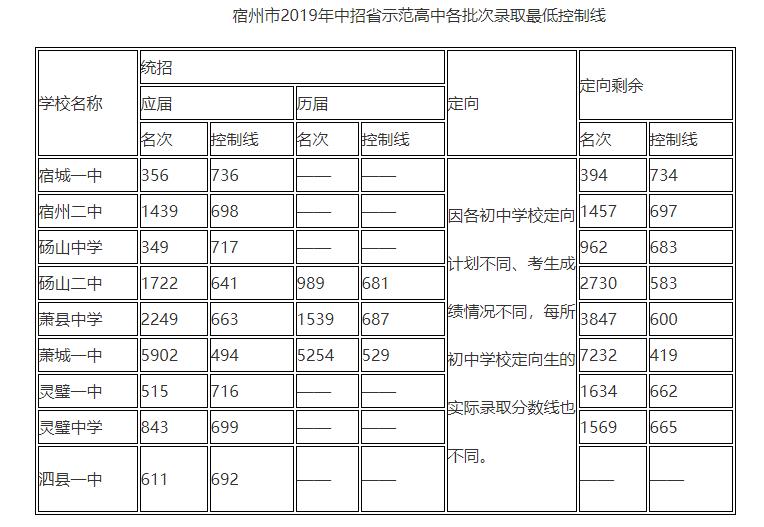 2019年安徽宿州市中考省级示范高中录取分数线