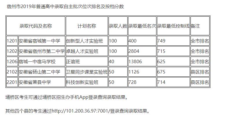 2019年安徽宿州市中考高中自主招生录取分数线