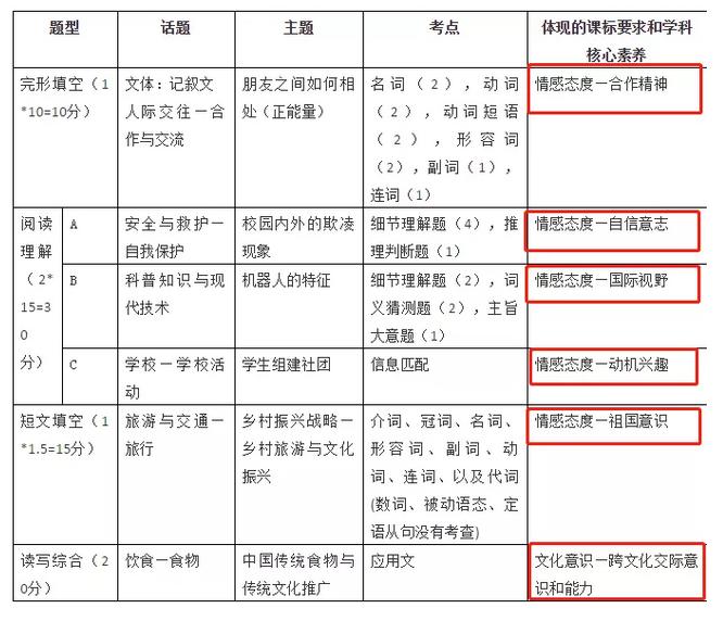 东莞中考英语改革,题型和考试时间都有变化
