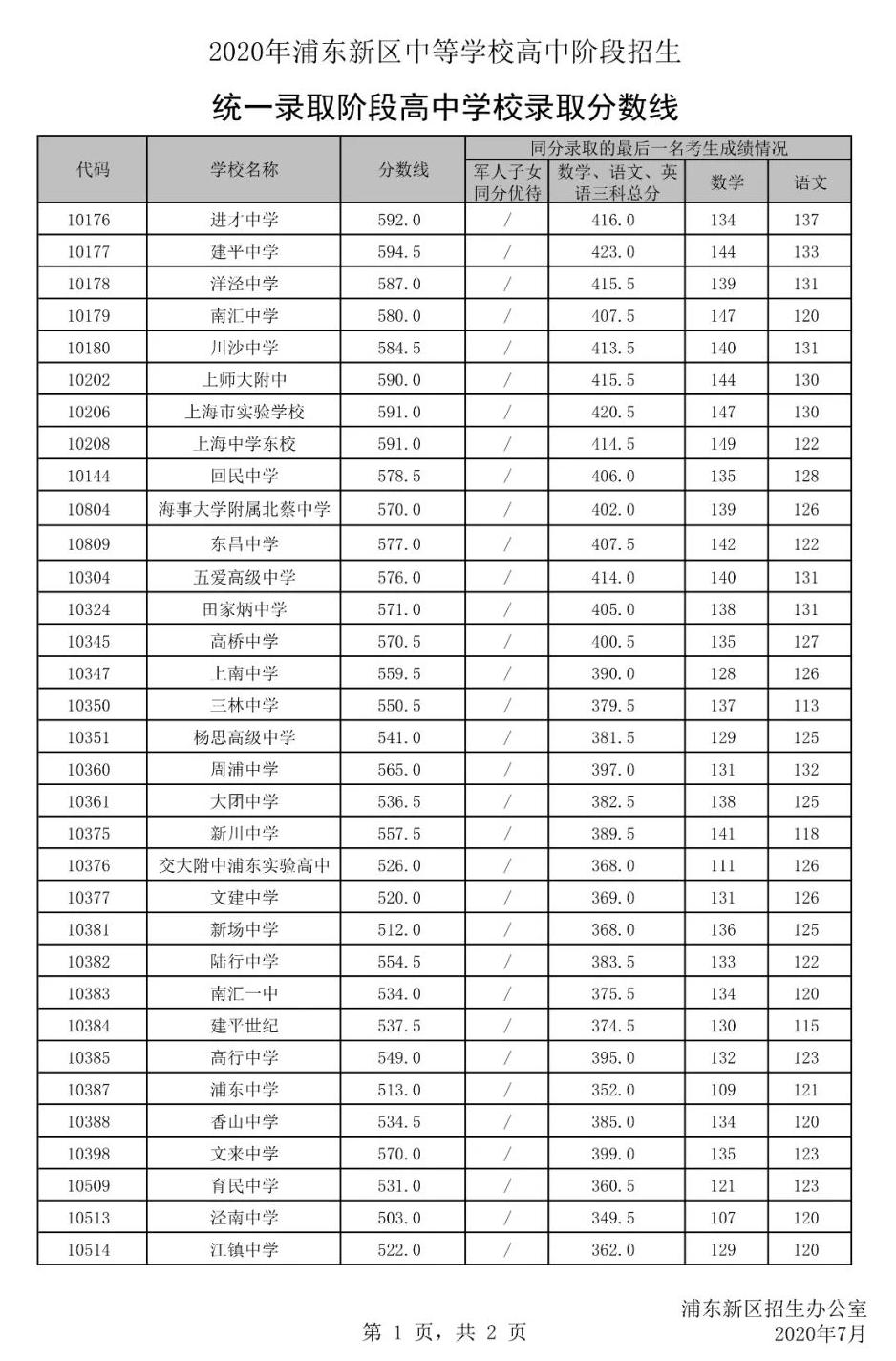 2020年上海中考平行志愿录取分数线