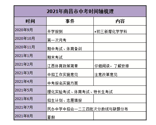 2021江西南昌中考大事件时间轴及全年规划