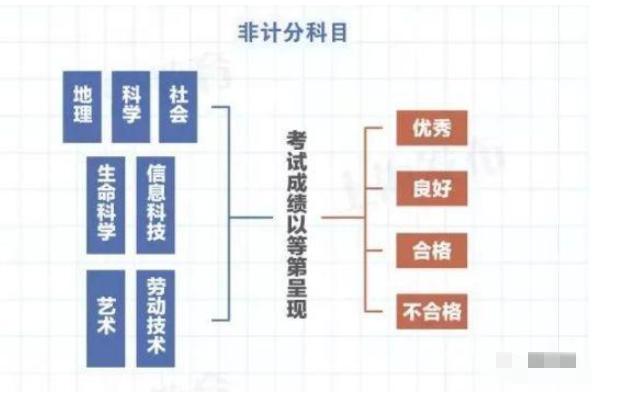 2021年上海市中考分数变化