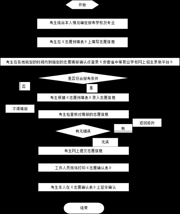 2021安徽中考五年制高职填报志愿确认流程