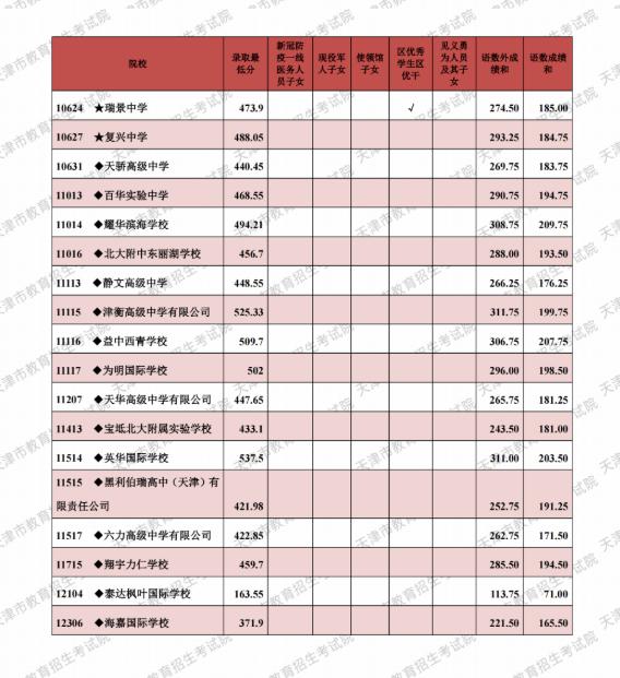 2021天津市中考其他批次最低录取分数线公布