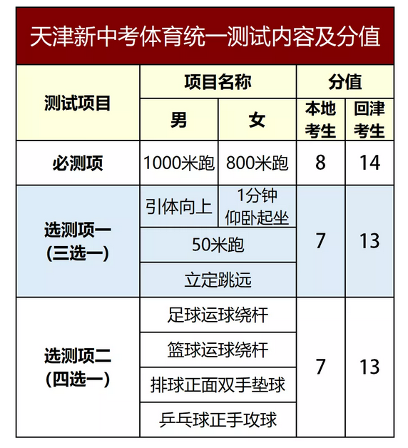 2022年天津中考体育考核项目及评分标准
