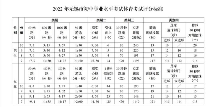 2022年江苏无锡中考体育改革实施意见