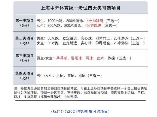 2022年上海市中考体育改革实施意见